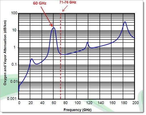 Затухание радиосигнала в атмосфере