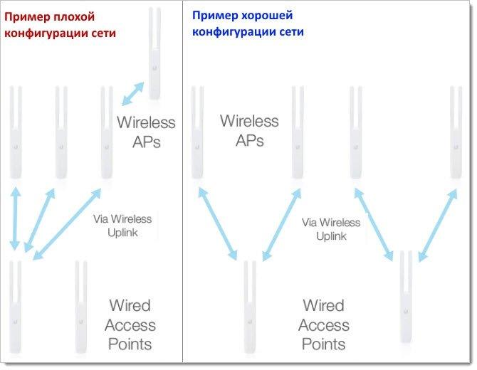 Хорошая и плохая конфигурация UniFi Mesh сети