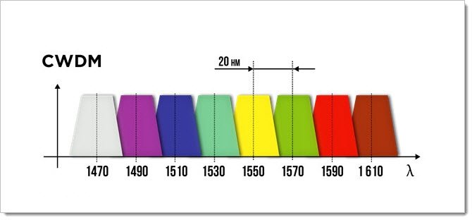 Спектр CWDM