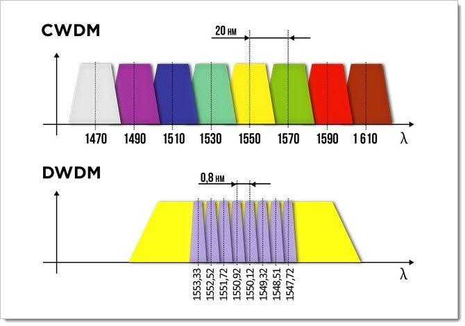 Сравнение CWDM и DWDM