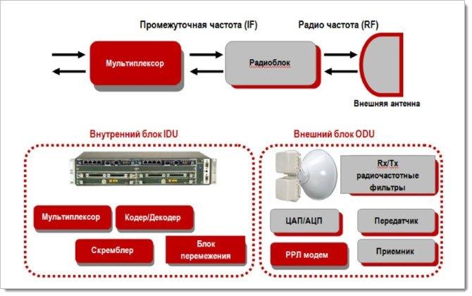Как работают модули радиорелейной станции