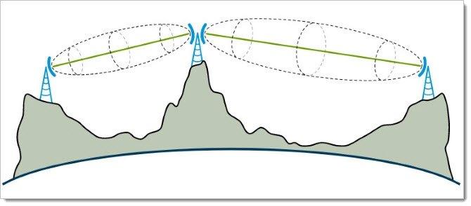 Прямая видимость для радиорелейных станций