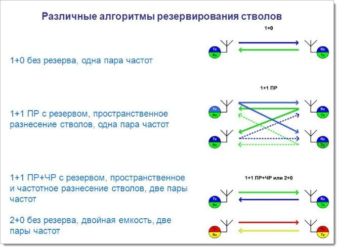 Схемы резервирования каналов в РРЛ