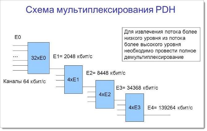 Формирование сигнала в PDH