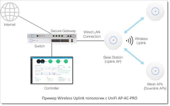 Беспроводной аплинк (Wireless Uplink) UniFi