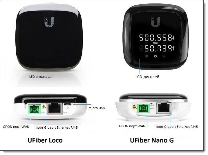 Сравнение UFiber