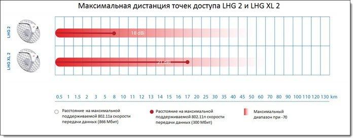 Максимальная дистанция LHG 2