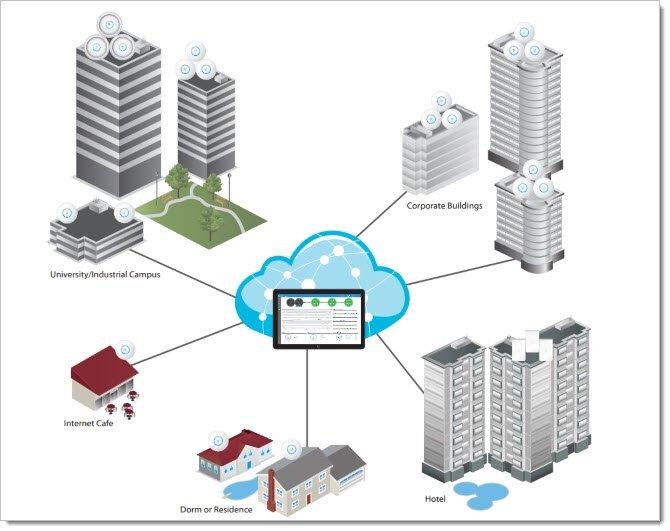 Пример сети UniFi