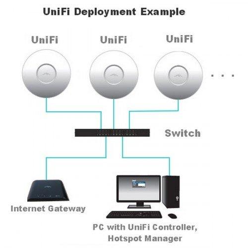 Схема подключения UniFi