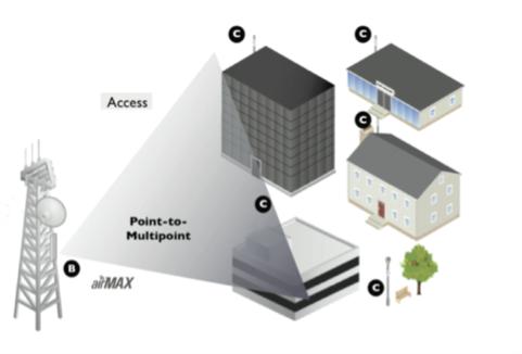 Выбор точек доступа для PtMP