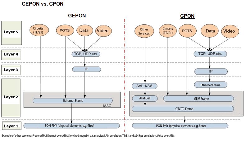 gepon vs gpon