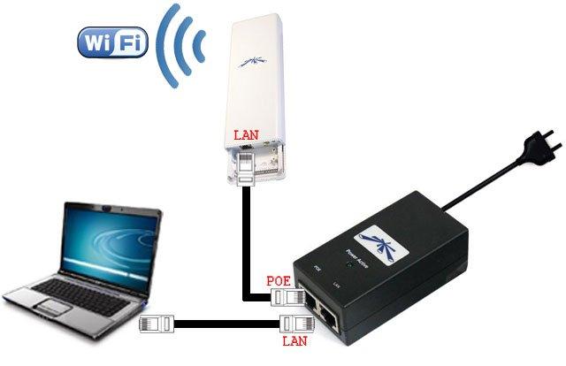 Подключение устройства Ubiquiti
