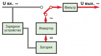 Работа резервного ИБП от батареи