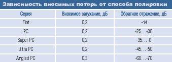 Таблица типов полировки коннекторов