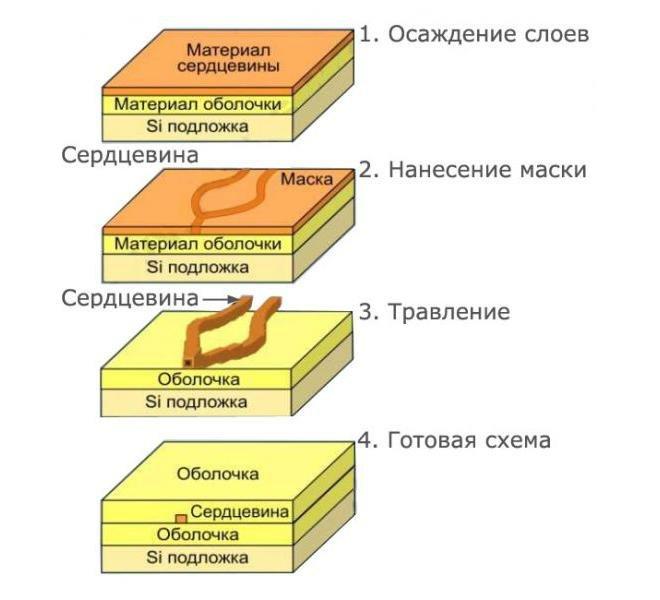 Чипы для планарных сплиттеров - изготовление