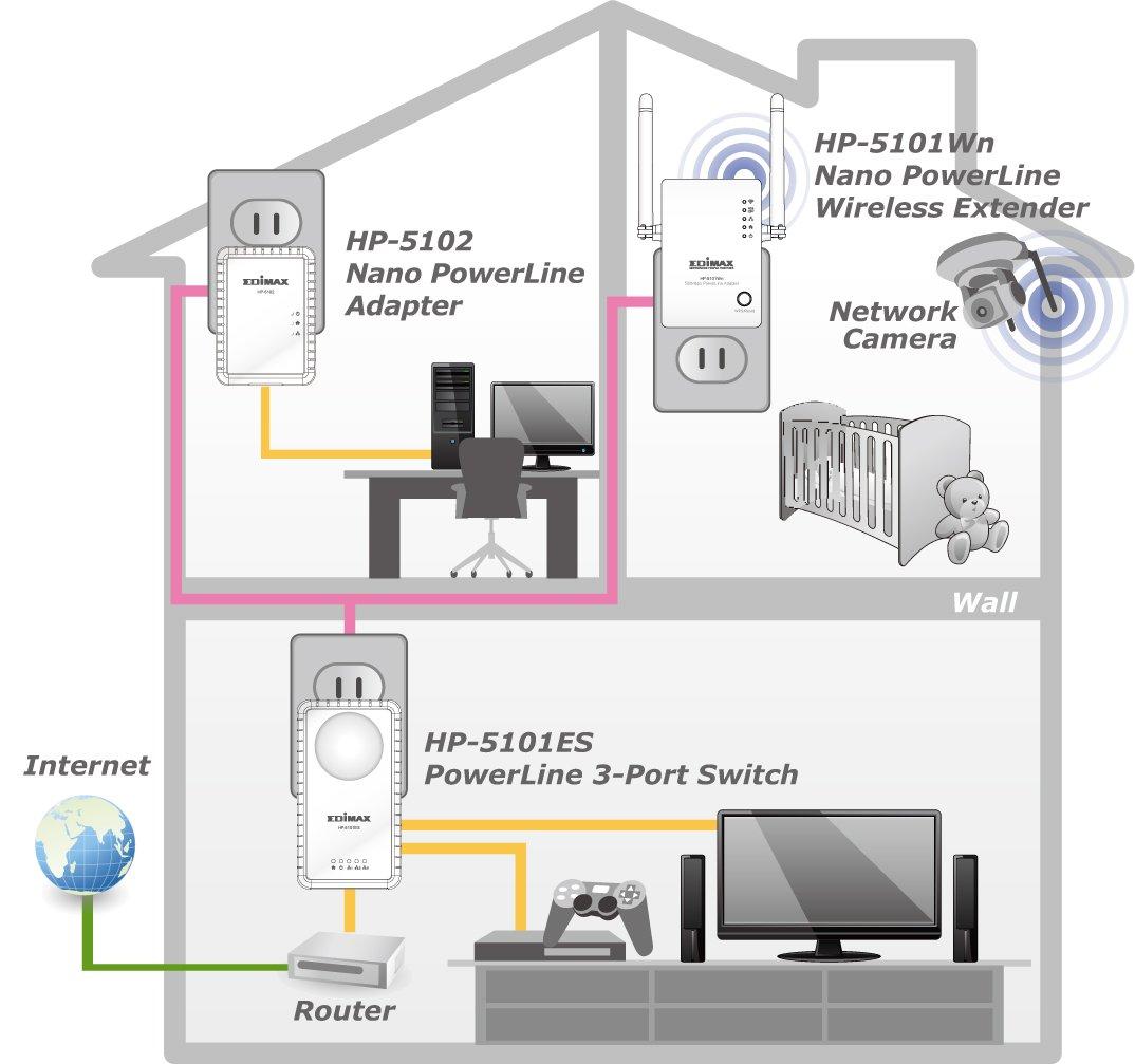 Сеть в многоэтажном доме на Powerline адаптерах
