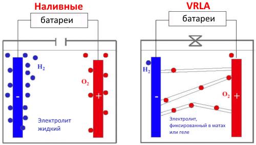 VRLA аккумуляторы