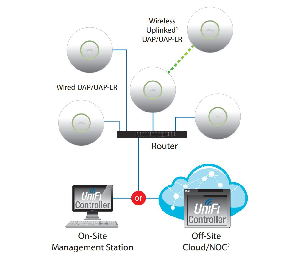 Схема сети Ubiquiti UniFi Long Range