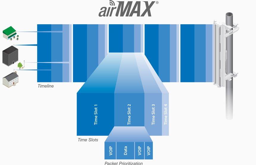airMax Nanostation M5
