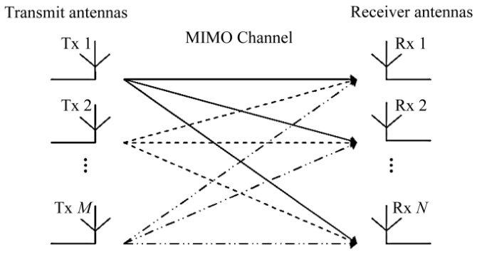 Что такое MIMO в WiFi