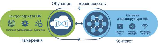 Intent-Based Networking Принцип работы
