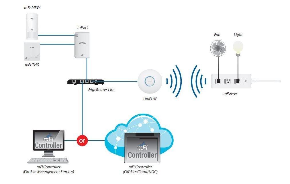 Ubiquiti mFi Current Sensor