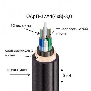 Кабель ОАрП-32А4(4х8)-8,0