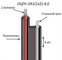 Кабель ОЦПт-2А1(1х2)-4,0